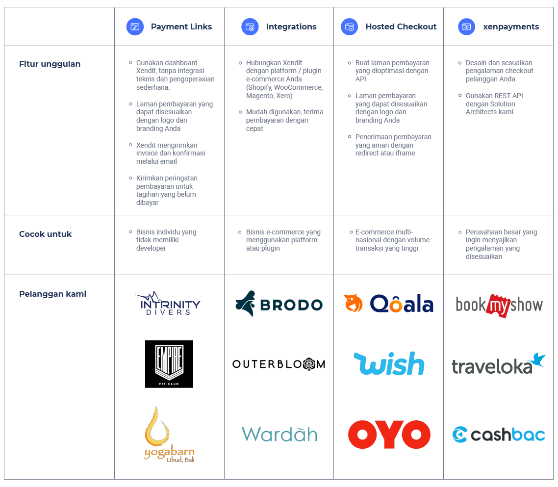 Integration Choice - Onboarding ID