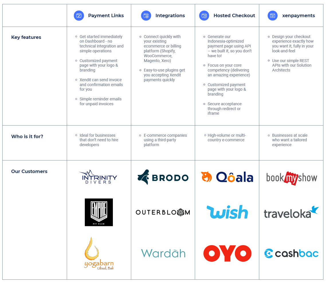 Integration Choice - Onboarding