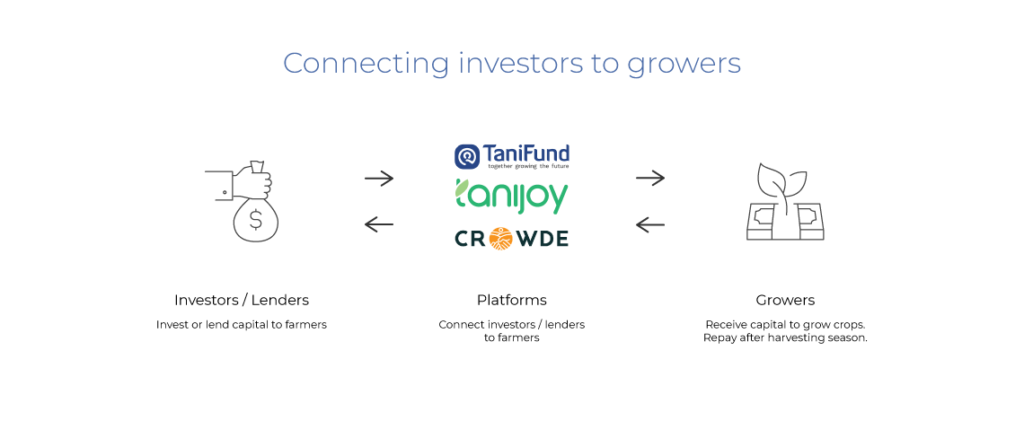 agritech startup capital