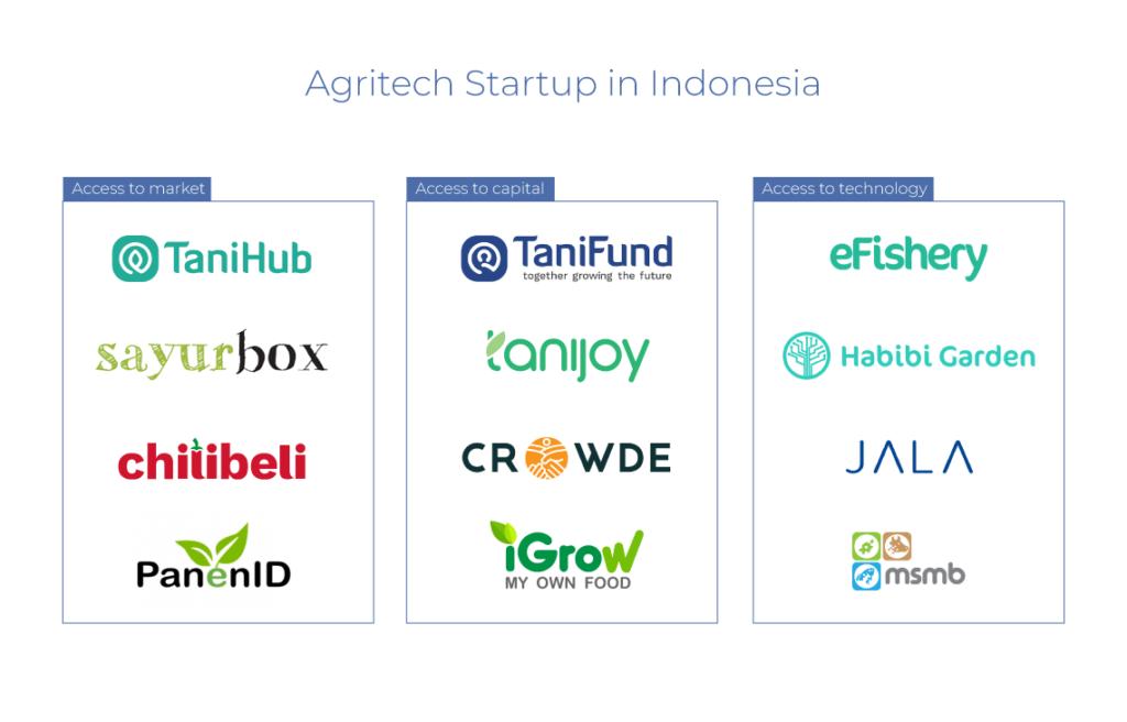 agritech startup landscape