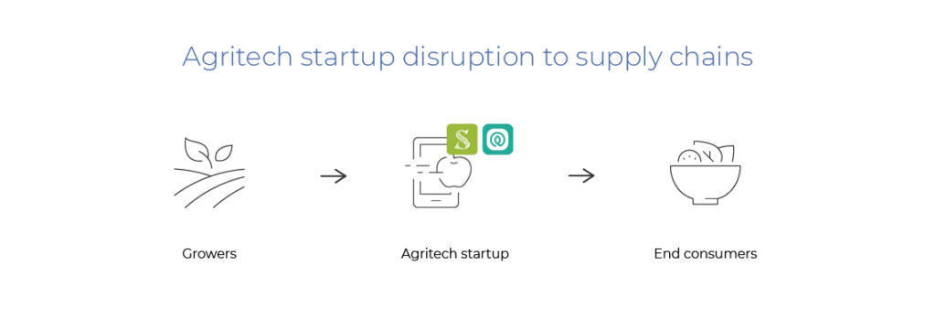agritech startup supply chain