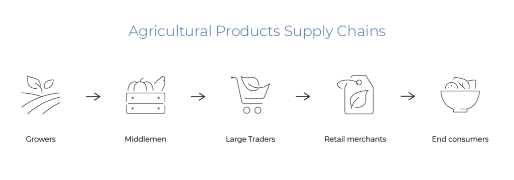 Agriculture supply chain before agritech startup